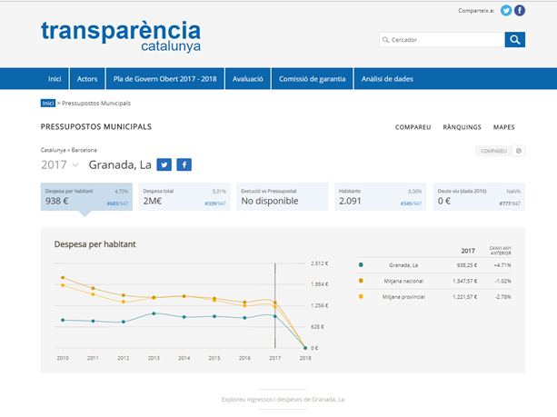 Transparència Catalunya