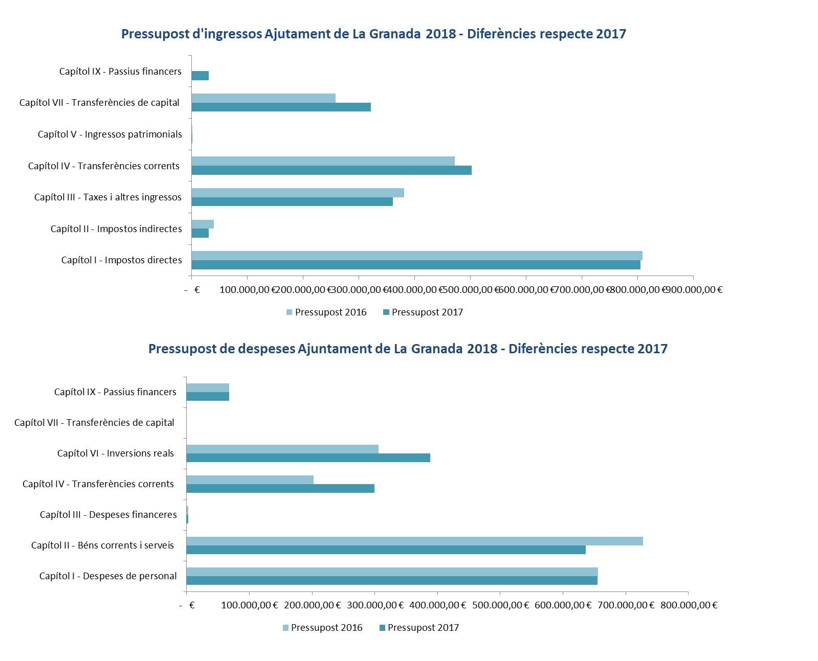 Gràfic evolució pressupost 2017