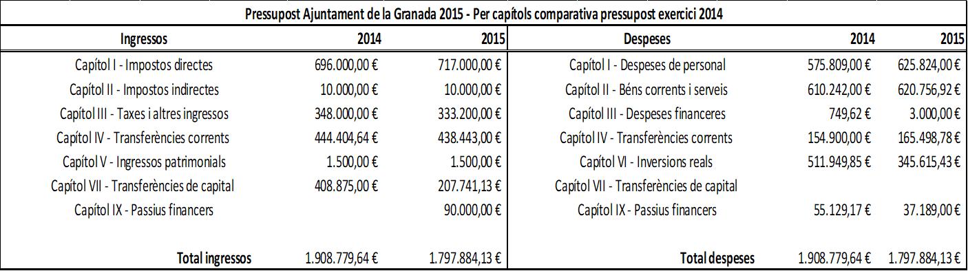 Pressupost-2015-comparativa