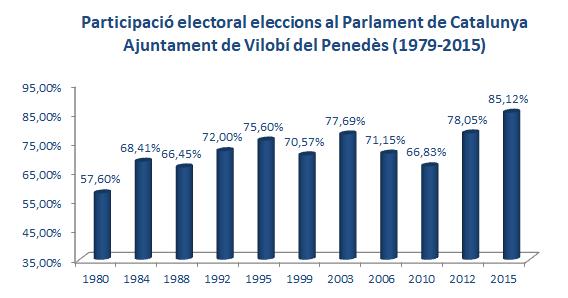 Resultats eleccions Parlament de Catalunya Vilobí Penedès