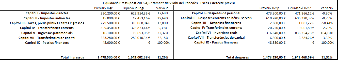 Taula-comparativa-pressupost-2015