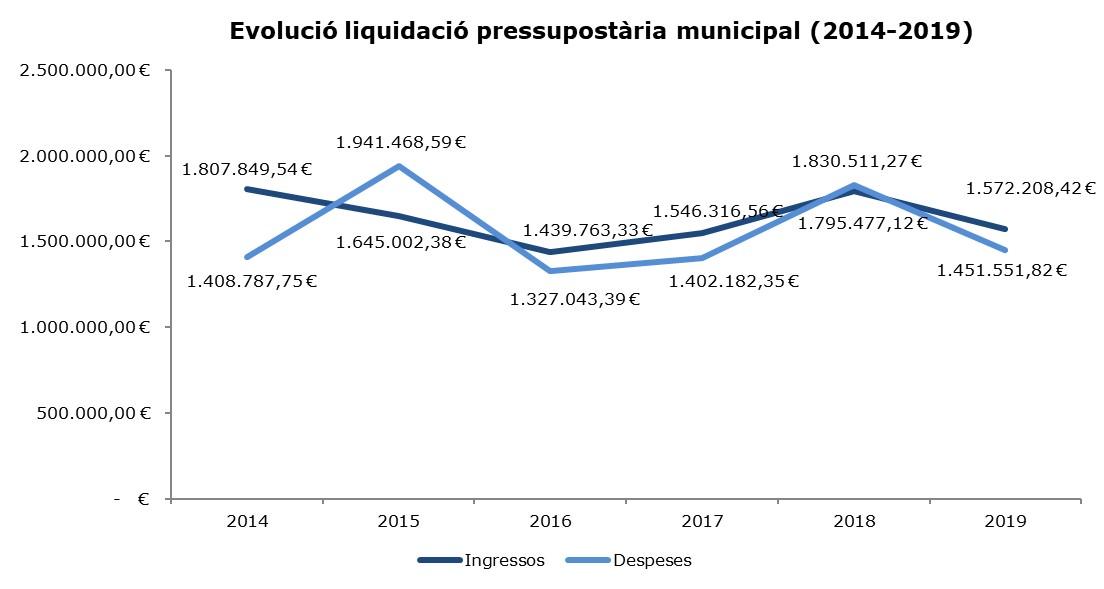 Evolució liquidació 2014-2019